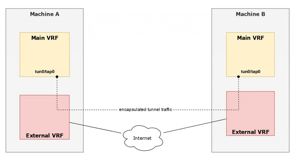 Example setup with external VRF for encapsulated tunnel traffic